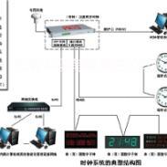 GPS标准时钟系统授权生产商图片