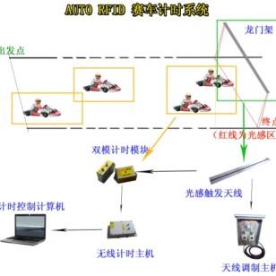 上海赛车比赛计时记分系统供应商图片