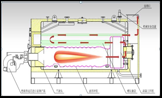 卧式蒸汽锅炉内部结构原理图.png