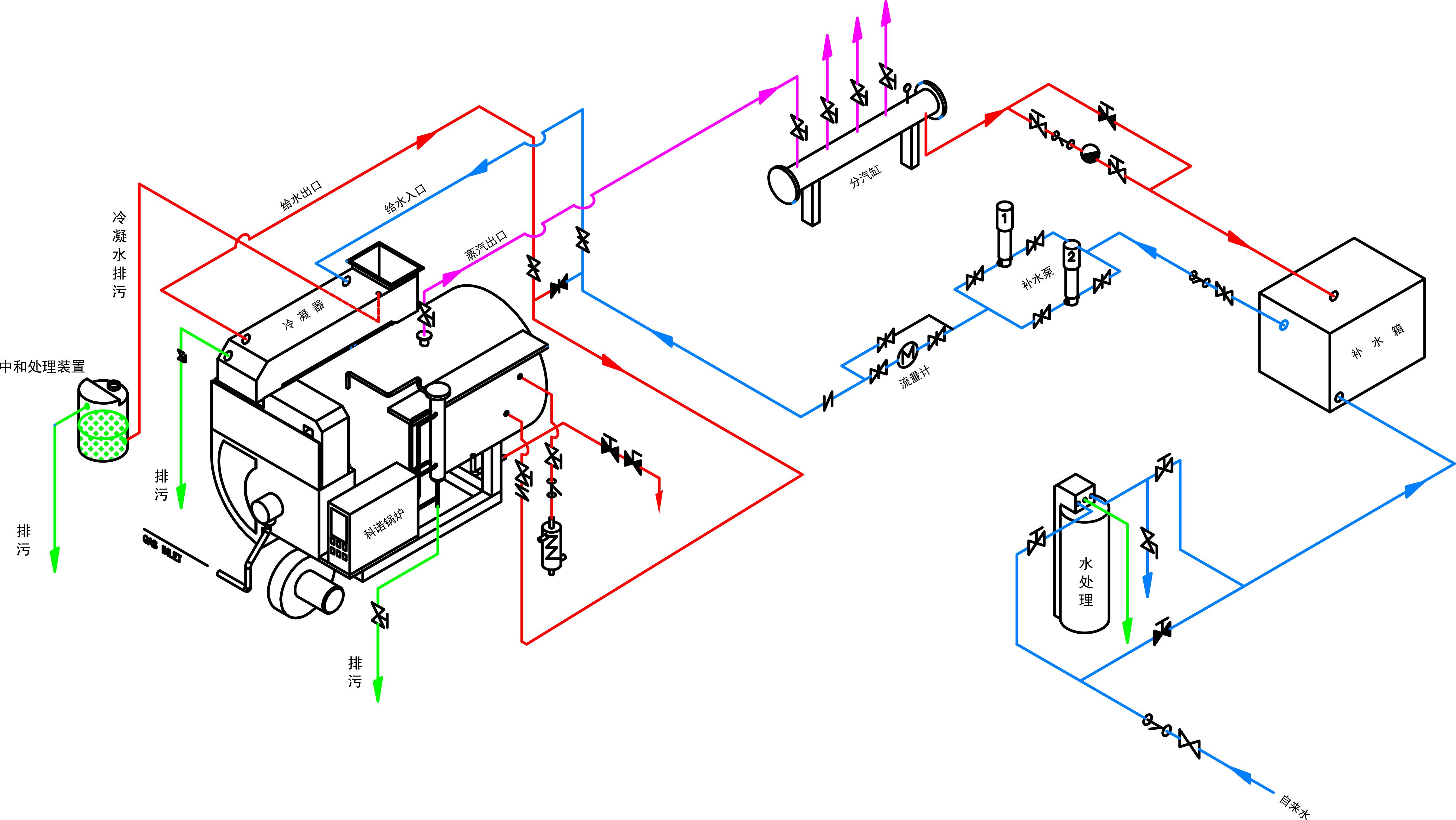 分汽的燃气冷凝蒸汽炉余热回收锅炉