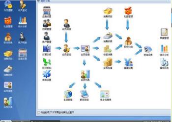 深圳一卡易连锁会员管理软件图片