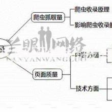 供应用于网站优化的哈尔滨网站SEO哈尔滨搜索引擎优