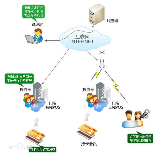 供应西安酒吧/KTV会员管理软件