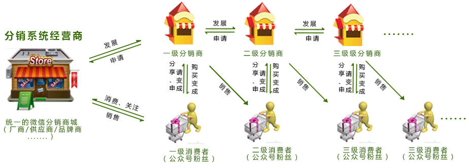爆炸式微信分销软件图片/爆炸式微信分销软件样板图 (3)