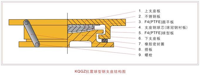 供应双向滑动支座 抗震双向滑动铰支座,电话:15075853136,QQ:1162984374 我公司专业设计、销售各类支座。可根据设计要求,设计出不同数据的竖向承载、抗拉、转角、大位移的抗震支座。支座应用范围:桥梁、楼房、高层、钢结构、体育馆等 一、双向滑动支座特点 1、双向滑动支座材质不锈钢板、聚四氟乙烯滑板、橡胶密封圈等均按JT391-1999标准规定执行,其中弹性减震件按QCn29035-91汽车钢板弹簧技术条件执行。铸钢按GB/T11352-1989、GB/T14408-1993标准执行。 2、