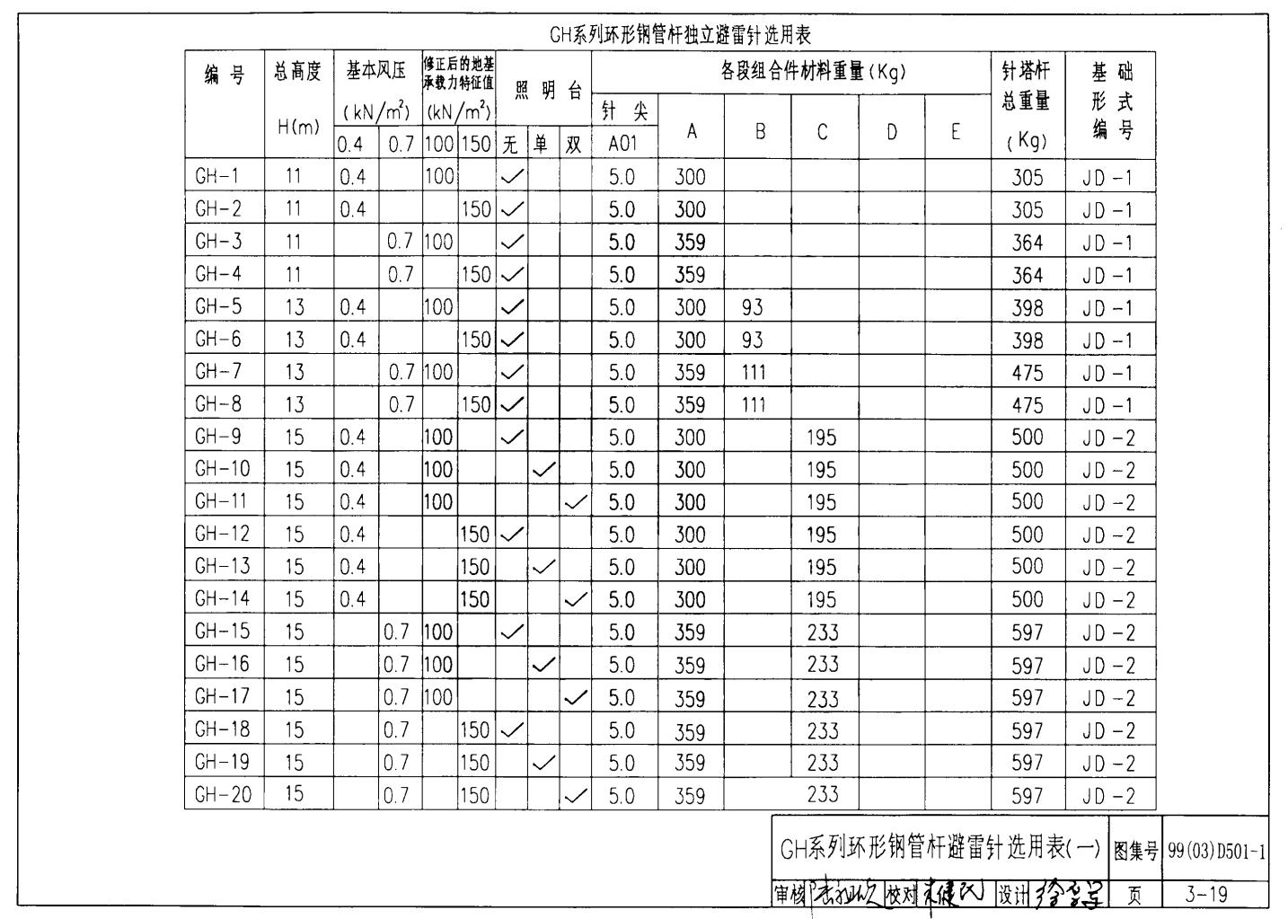 v药库雷击变电站防用于的炸药库15米GH-9图纸看哪里环形上塔吊基础图片