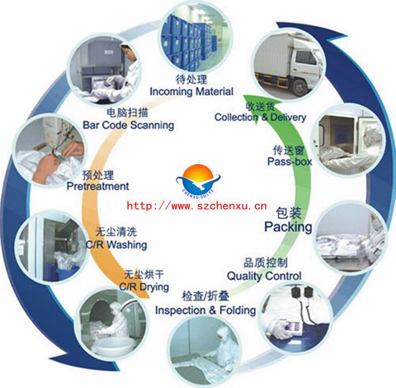 清洗加工,专业承接防静电大褂、防静电服清洗,防静电大褂、防辐射服、工作服、无尘服、无菌洁净服清洗服务