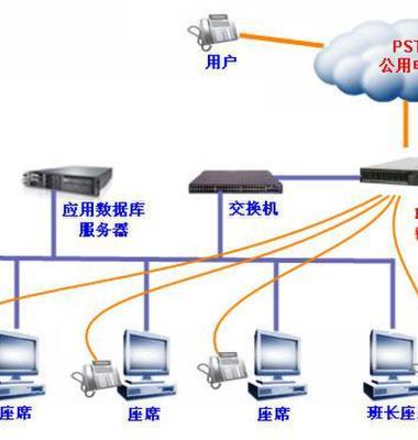 呼叫中心系统图片/呼叫中心系统样板图 (2)