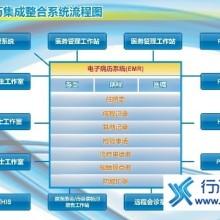 供应用于管理的HIS系统产品批发