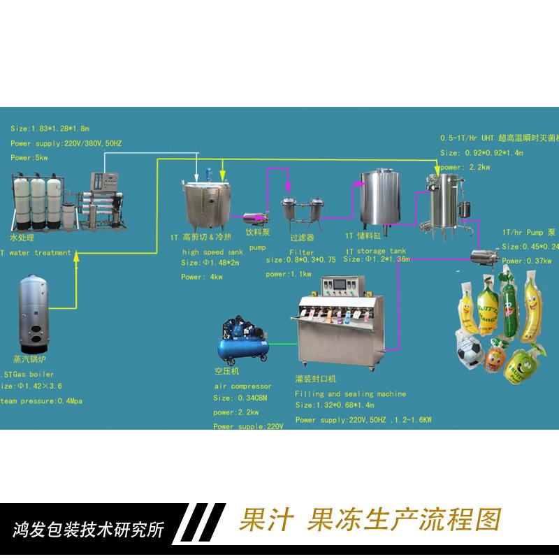 果汁生产流程图 果冻生产流程图 果汁生产厂家  果汁生产流程制作图片