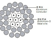 钢芯铝绞线JL/G1A/400/95厂家直销质量保证铝绞线JL/G1A/400/95批发
