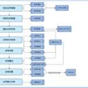 东华评审:东华全面预算管理软件系统解决方案 东华预算管理软件