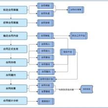 东华评审:资金计划管理系统给客户