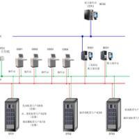 农药制剂生产DCS自动化控制系统