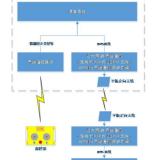 靶场遥控器系统方案