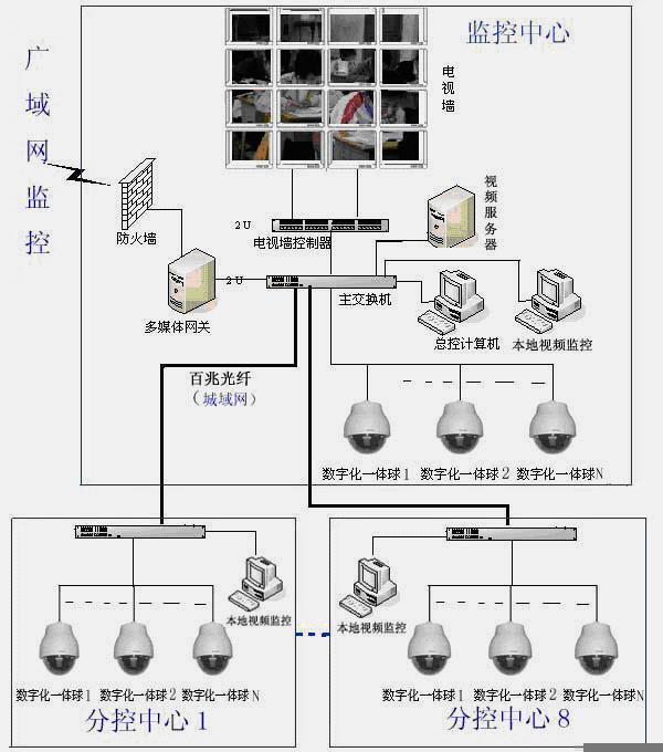 视频监控系统自动化控制系统