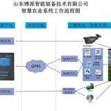 智能温室在线监控系统生产厂家