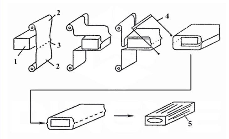 > 廊坊市pe膜热收缩包装机|pe膜热收缩包装机供应商   包装效果: 结构