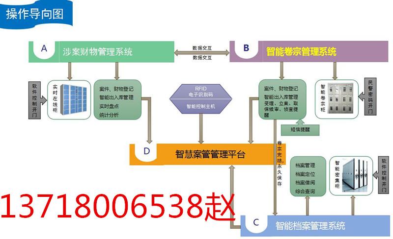 物证检验鉴定流转管控平台