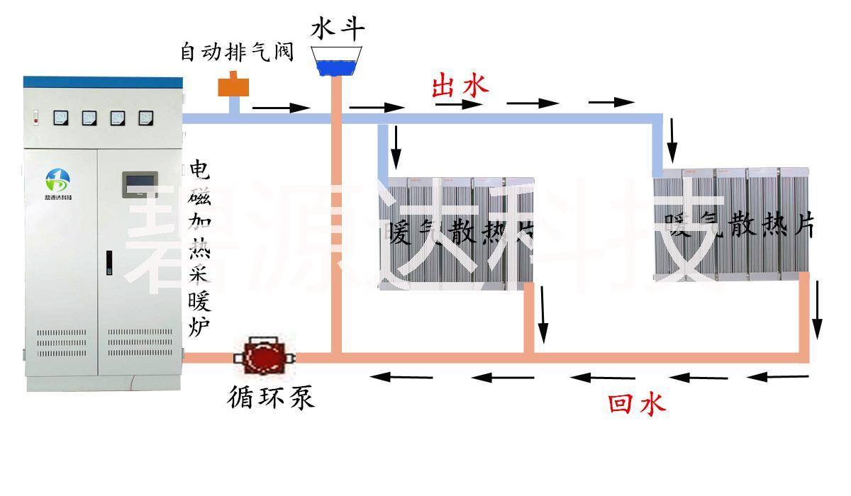 北方暖通|电磁感应采暖炉|电磁加热器|采暖炉|生产电磁采暖基地