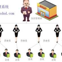 会员管理系统,一卡通管理系统 会员管理系统,一卡通管理系统厂家