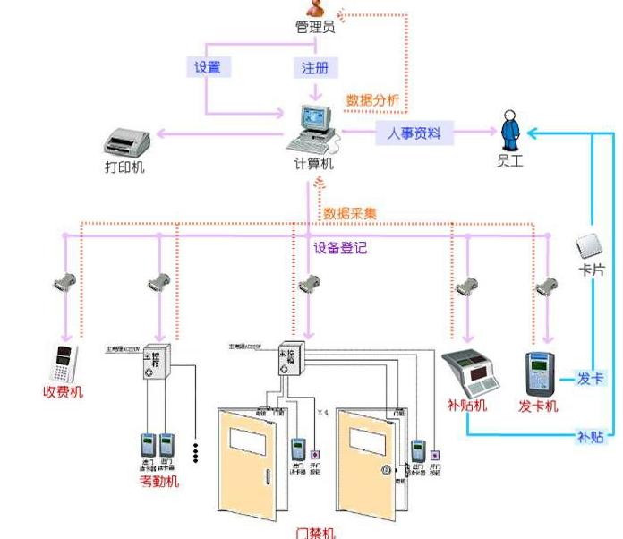 上海人力资源管理软件