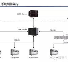 半导体自动化EAP系统