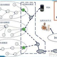作物信息无线监测系统
