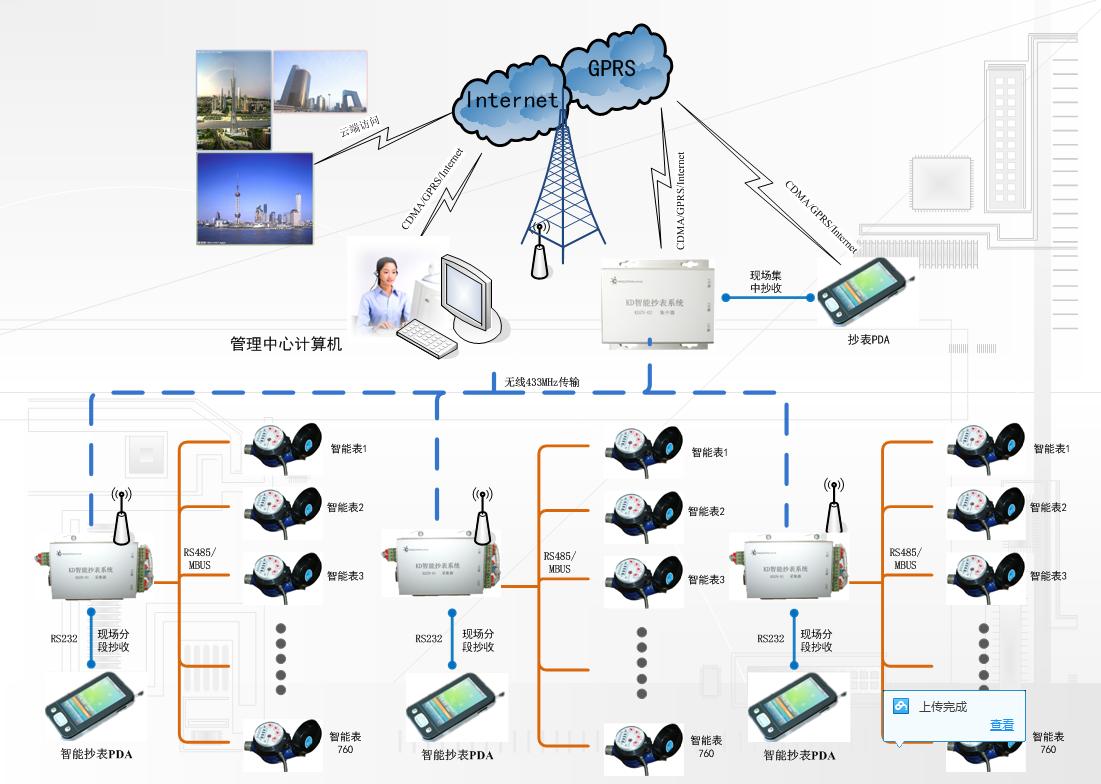 能源管理系统图片/能源管理系统样板图 (1)
