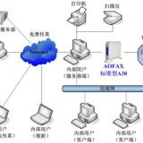 无纸化办公传真系统-局域网版_无纸化办公传真系统价格_无纸化办公传真系统供应