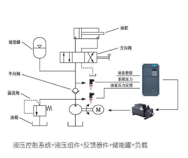 空压机余热回收节能改造@液压机的压力不足压力上不去是什么原因造成的