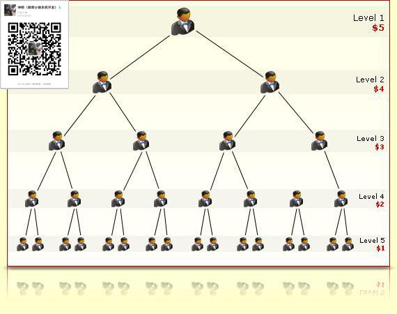 二二复制模式 二二复制模式开发