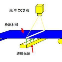 卷材缺陷檢測系統