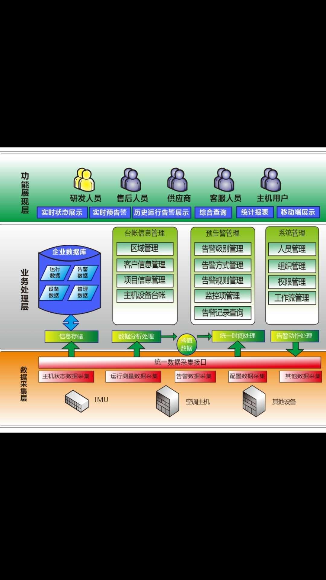 可视化数字设备数据采集透明化数据采集数据采集 可视化数字数据采集信息应用 可视化数字数据采集可视化数字数据