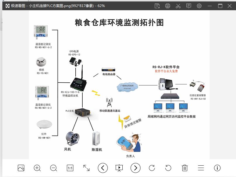 粮仓智能监控系统方案GPRS数据上传方案 建大仁科18粮仓智能监控系统方案