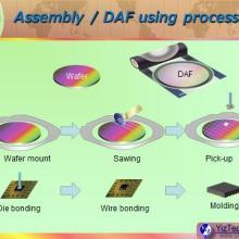 东莞厂家直销Die Attach Film DAF固晶胶带