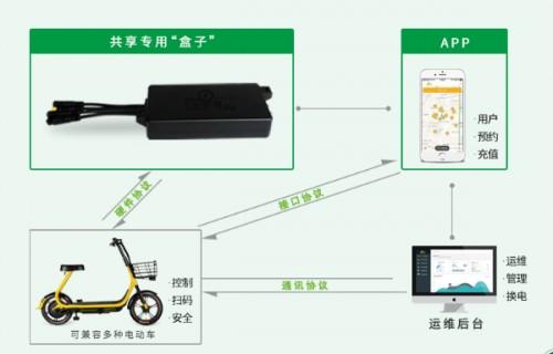 共享电单车方案:解决共享电单车智能管理 电子围栏停车 共享电单车技术