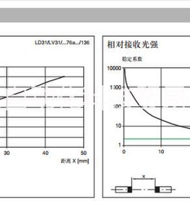 P+F对射型传感器图片/P+F对射型传感器样板图 (4)