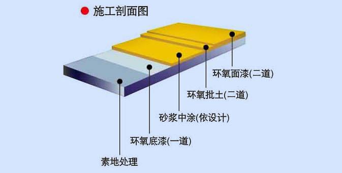 滚面耐压砂浆型环氧树脂地坪