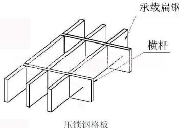 江苏中洛重型钢格板厂家直销图片