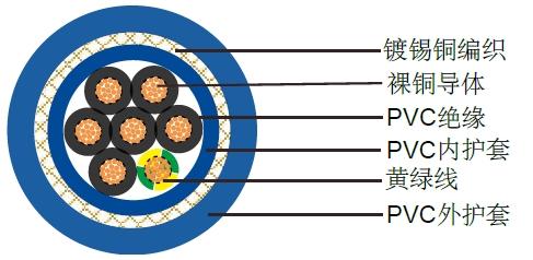 YY-JZ,YY-JB耐油电缆,耐油控制线缆,高柔性电线电缆厂家江苏科盟