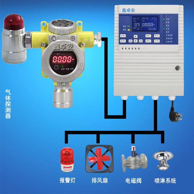 工业用甲醇浓度报警器,酒精探测器