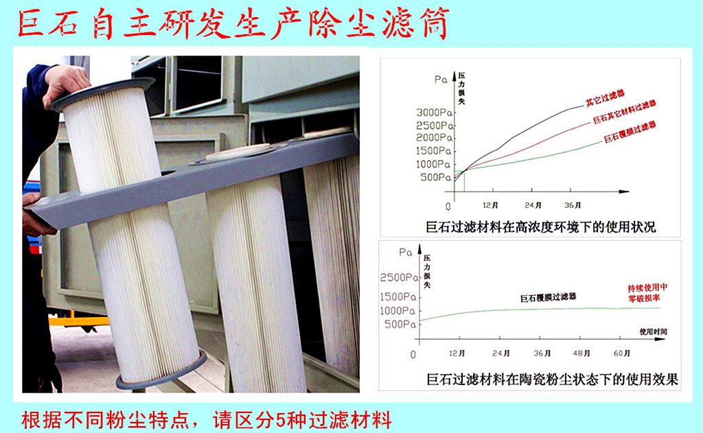 覆膜集尘器滤筒批发,聚四氟乙烯集尘器滤筒价格,上海覆膜集尘器滤筒供应商