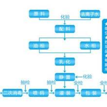 大上海化妆品灌装贴牌面膜代加工厂图片