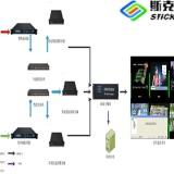 斯克图信号监测预警系统